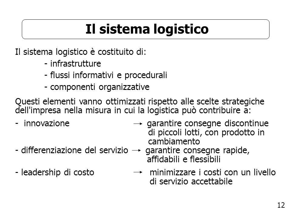 Il sistema logistico Il sistema logistico è costituito di: