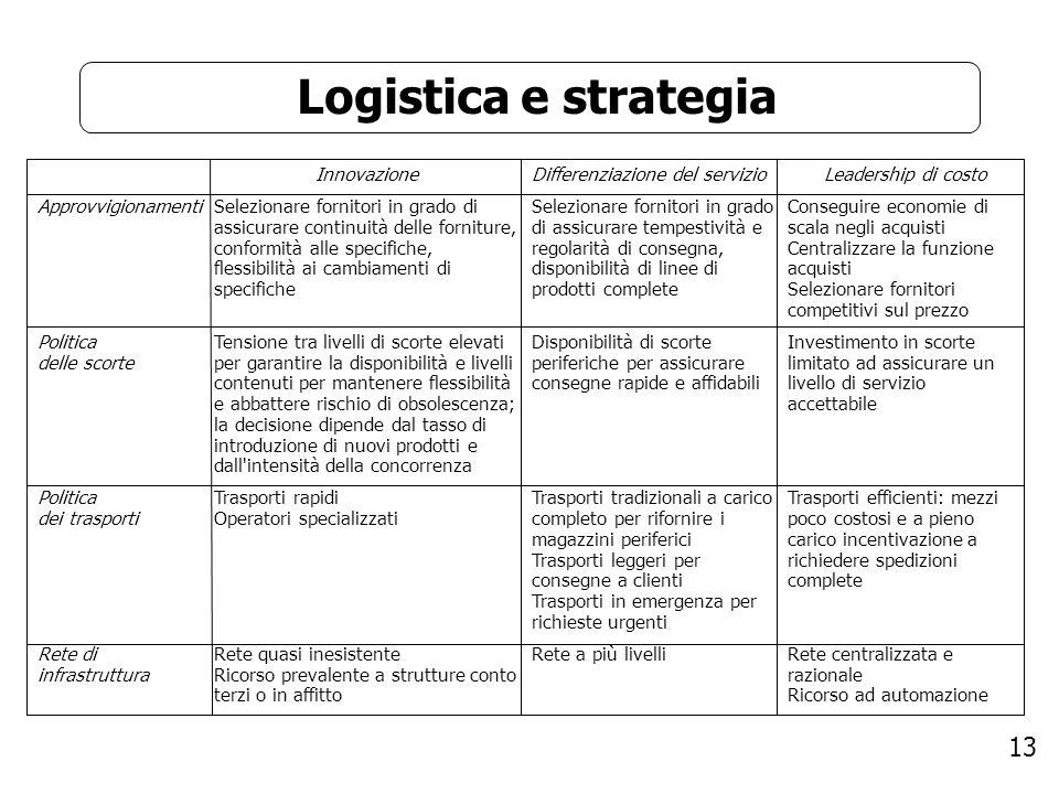 Logistica e strategia Approvvigionamenti Politica delle scorte