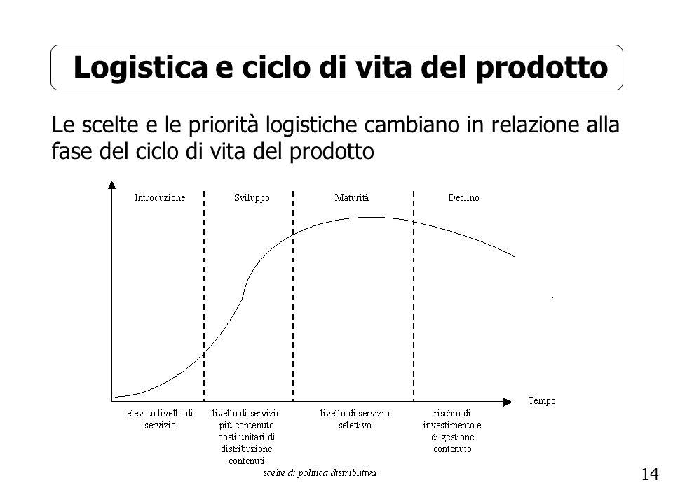 Logistica e ciclo di vita del prodotto