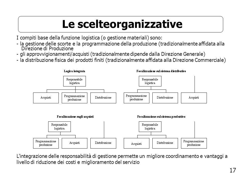 Le scelteorganizzative