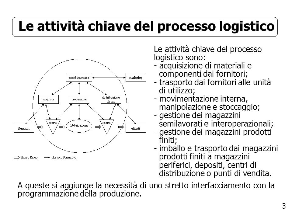 Le attività chiave del processo logistico