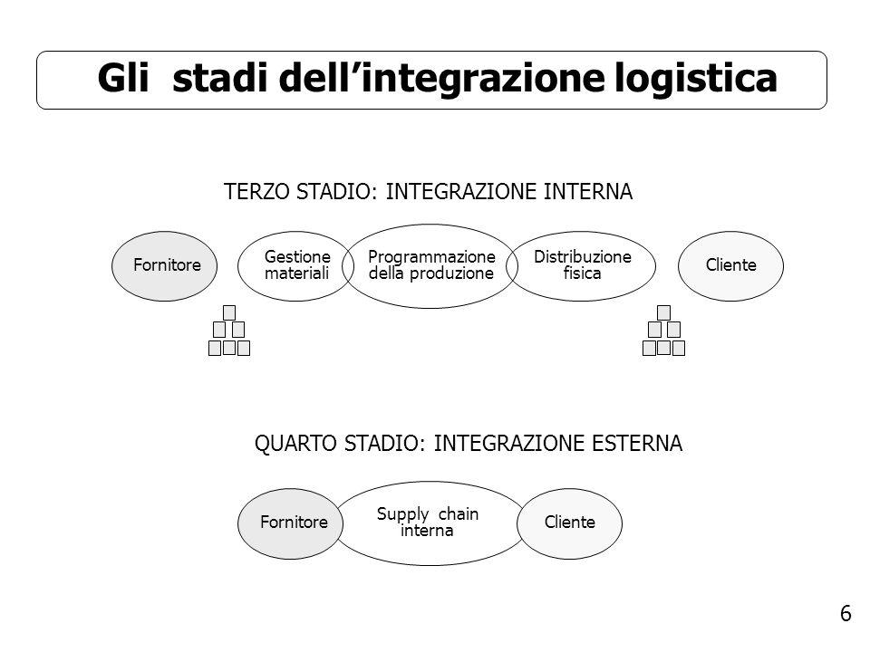 Gli stadi dell'integrazione logistica