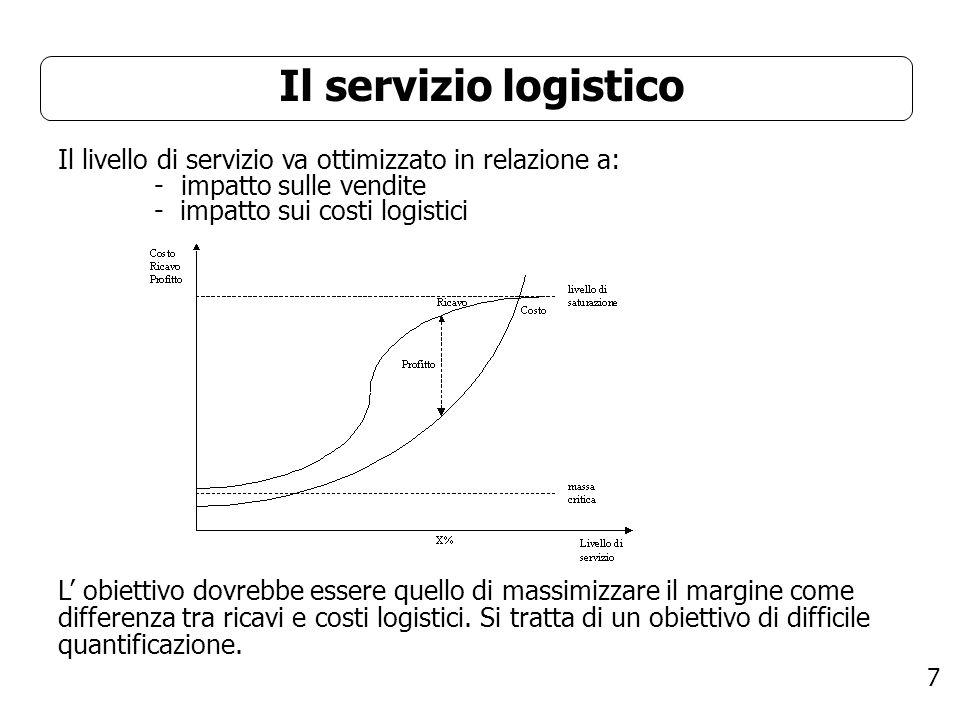 Il servizio logistico Il livello di servizio va ottimizzato in relazione a: impatto sulle vendite - impatto sui costi logistici.