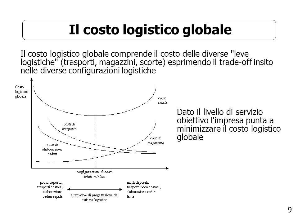 Il costo logistico globale