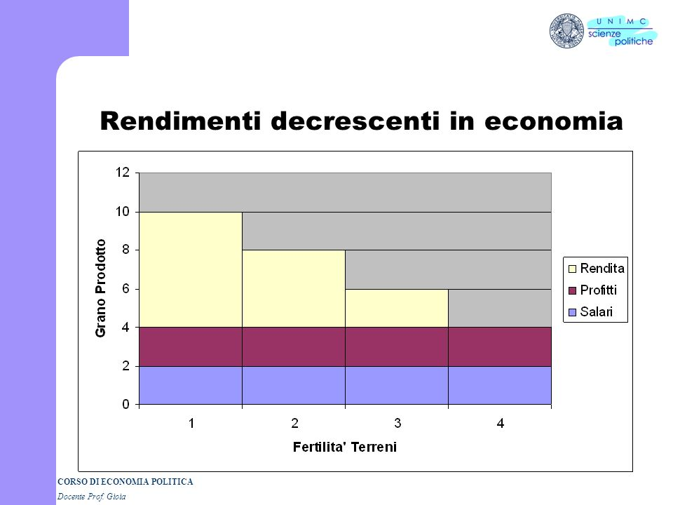 Rendimenti decrescenti in economia