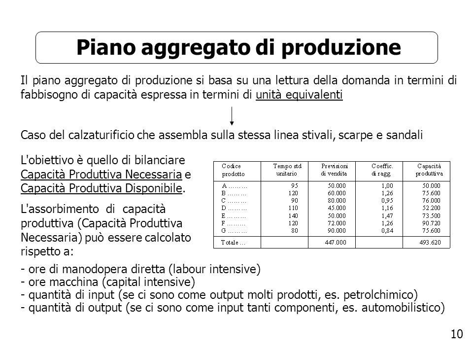 Piano aggregato di produzione