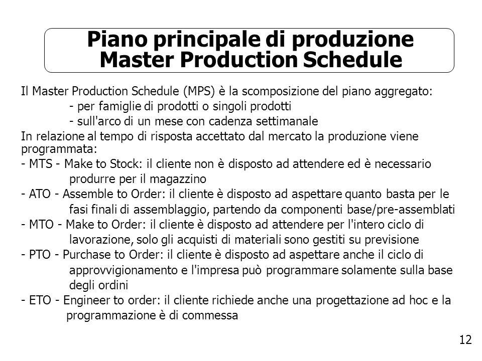 Piano principale di produzione Master Production Schedule