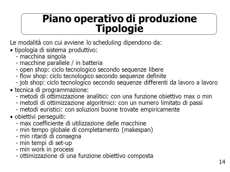 Piano operativo di produzione Tipologie