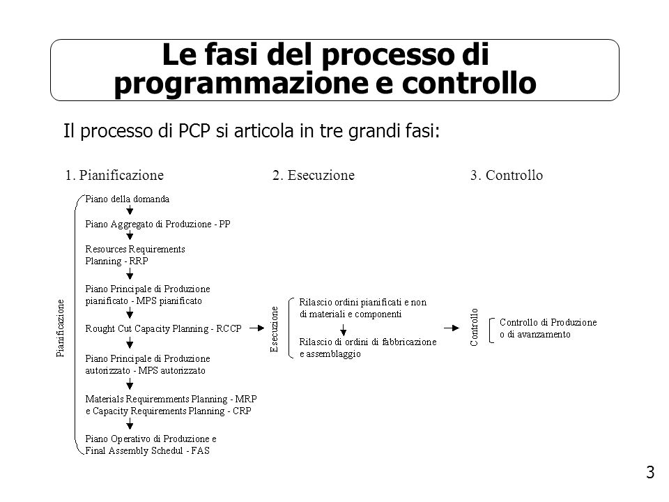 Le fasi del processo di programmazione e controllo