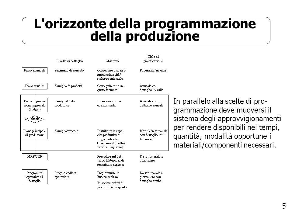 L orizzonte della programmazione della produzione