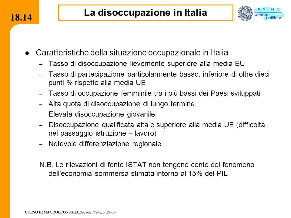 La disoccupazione in Italia