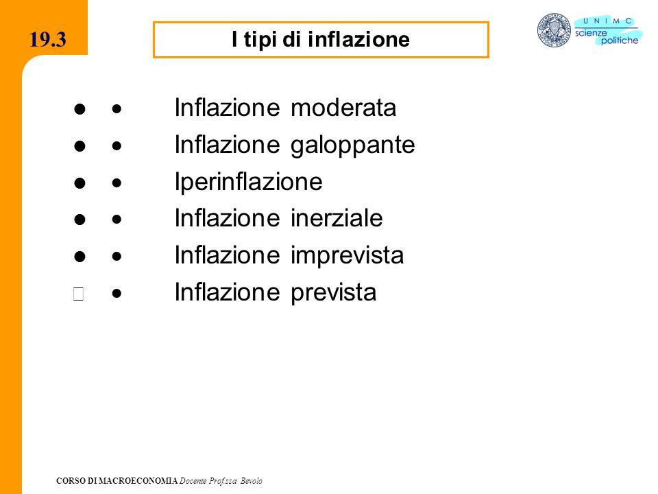 · Inflazione galoppante · Iperinflazione · Inflazione inerziale