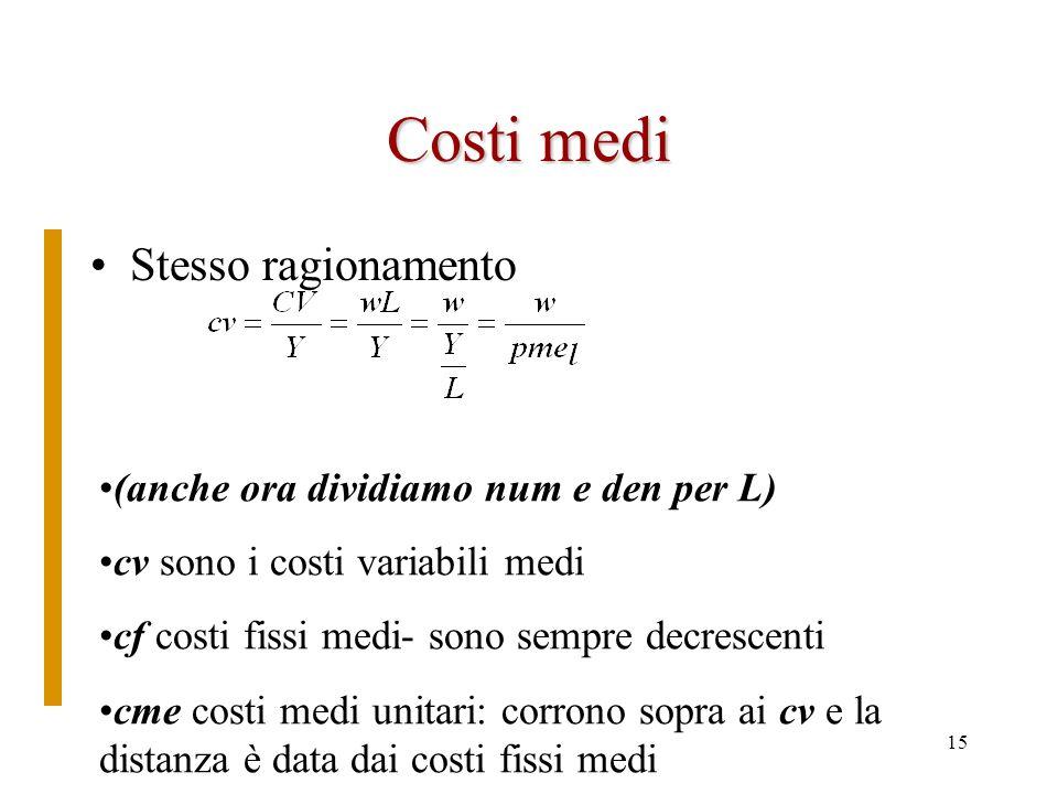 Costi medi Stesso ragionamento (anche ora dividiamo num e den per L)