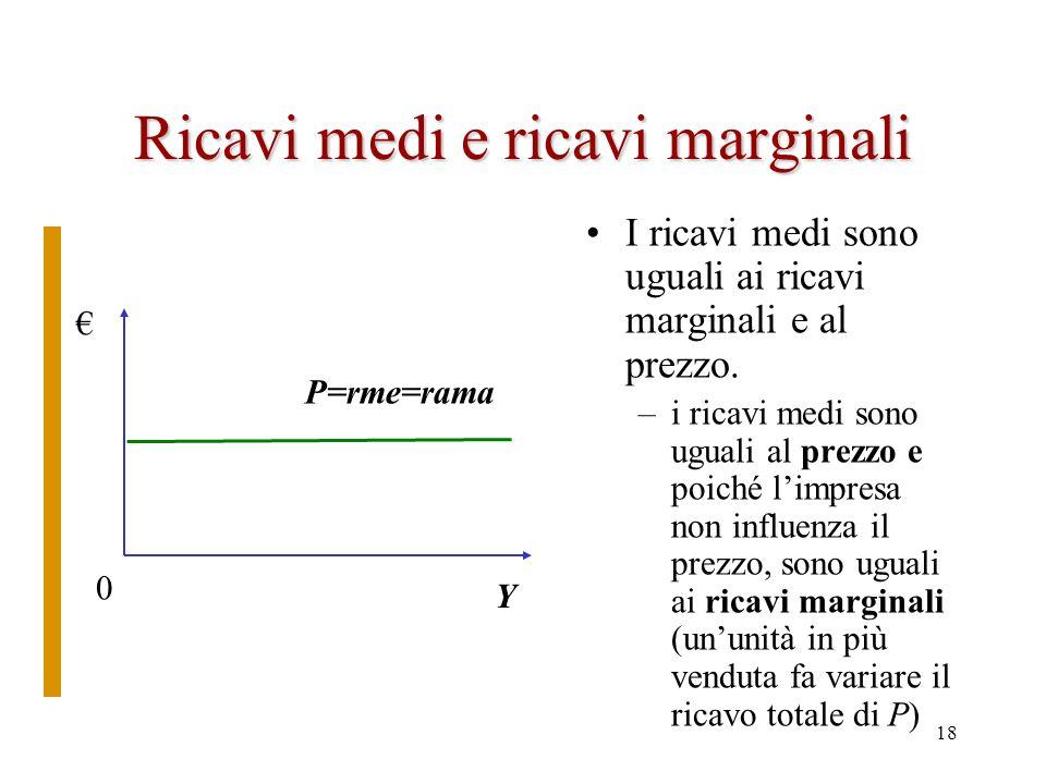 Ricavi medi e ricavi marginali