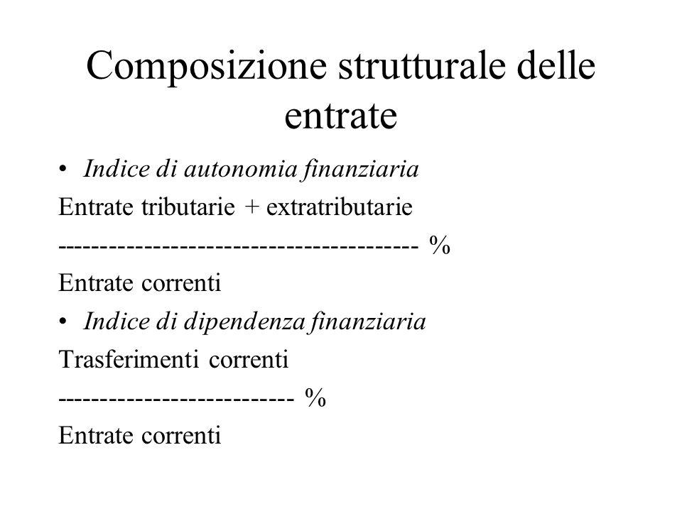 Composizione strutturale delle entrate