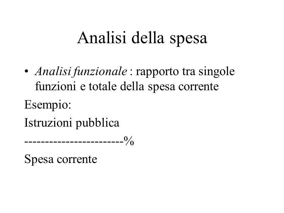 Analisi della spesa Analisi funzionale : rapporto tra singole funzioni e totale della spesa corrente.