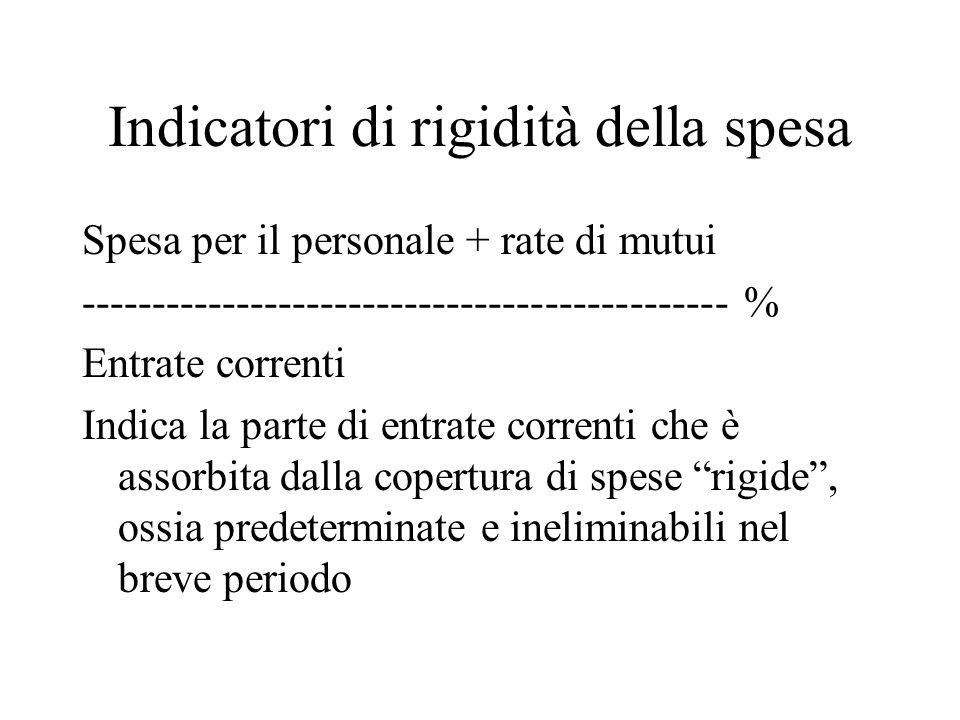 Indicatori di rigidità della spesa