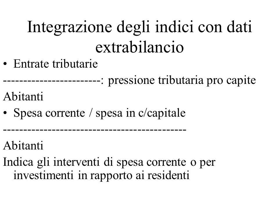 Integrazione degli indici con dati extrabilancio