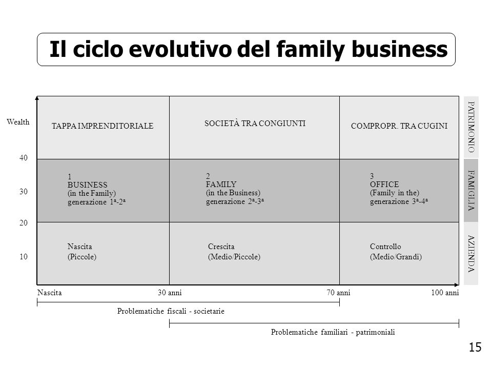 Il ciclo evolutivo del family business