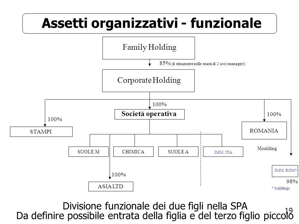 Assetti organizzativi - funzionale