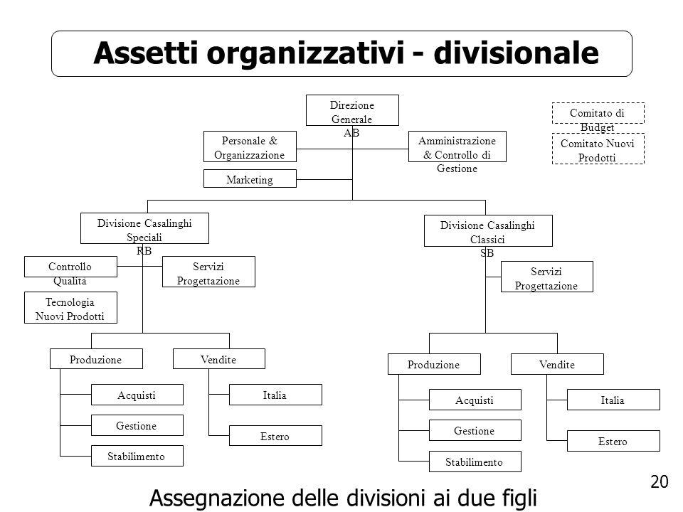 Assetti organizzativi - divisionale