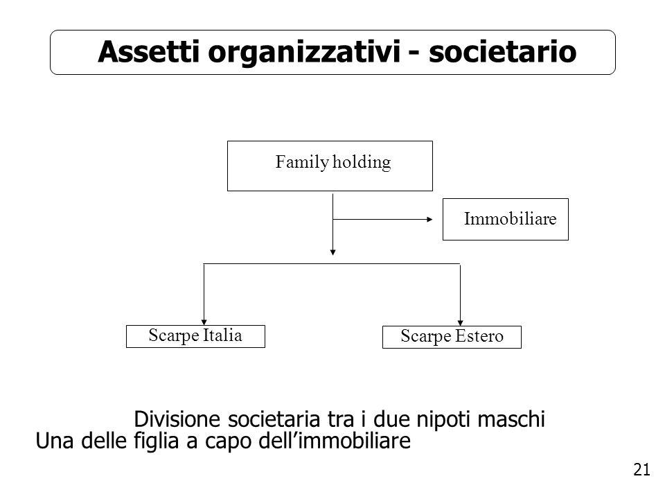 Assetti organizzativi - societario