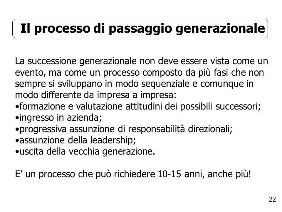 Il processo di passaggio generazionale