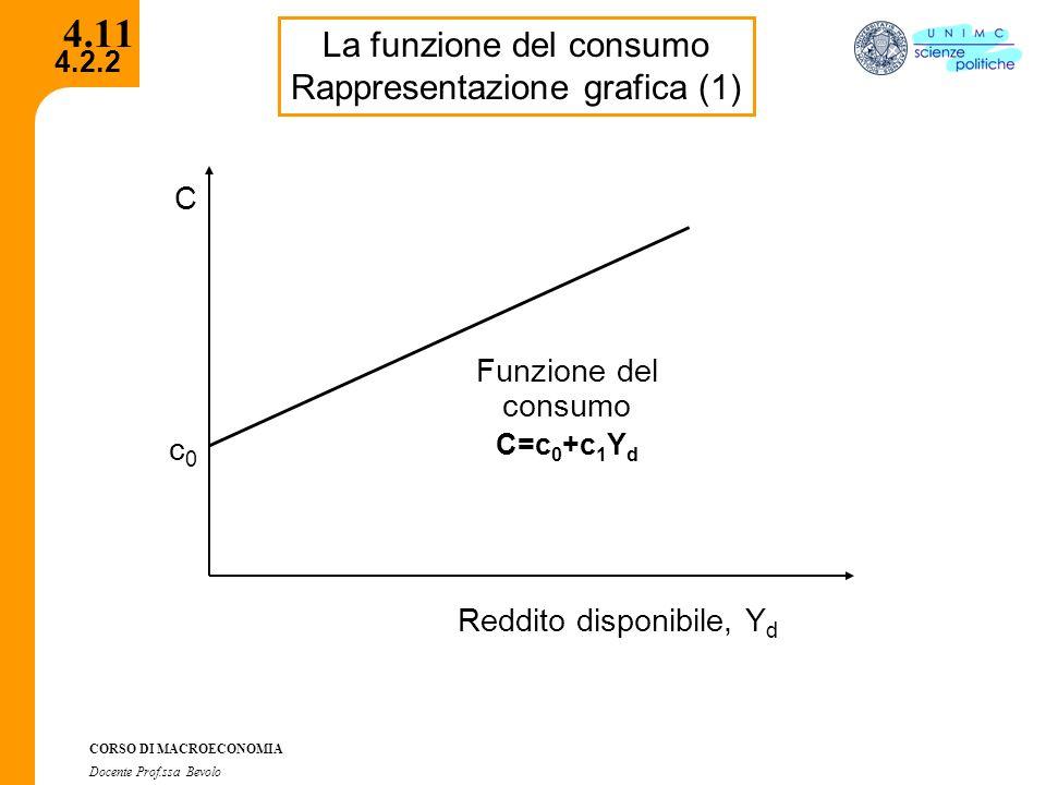 4.11 La funzione del consumo Rappresentazione grafica (1) C