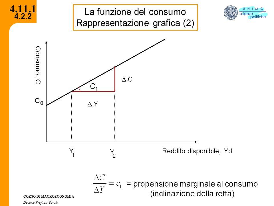 4.11.1 La funzione del consumo Rappresentazione grafica (2)