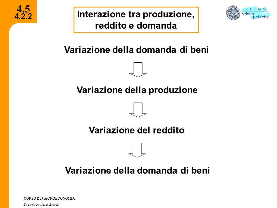 4.5 Interazione tra produzione, reddito e domanda