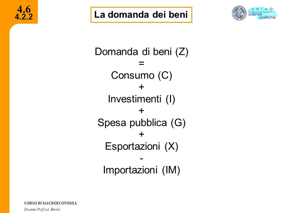 4.6 Domanda di beni (Z) = Consumo (C) + Investimenti (I) +