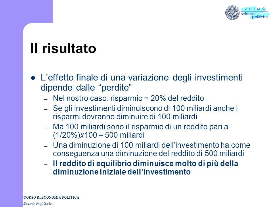 Il risultato L'effetto finale di una variazione degli investimenti dipende dalle perdite Nel nostro caso: risparmio = 20% del reddito.