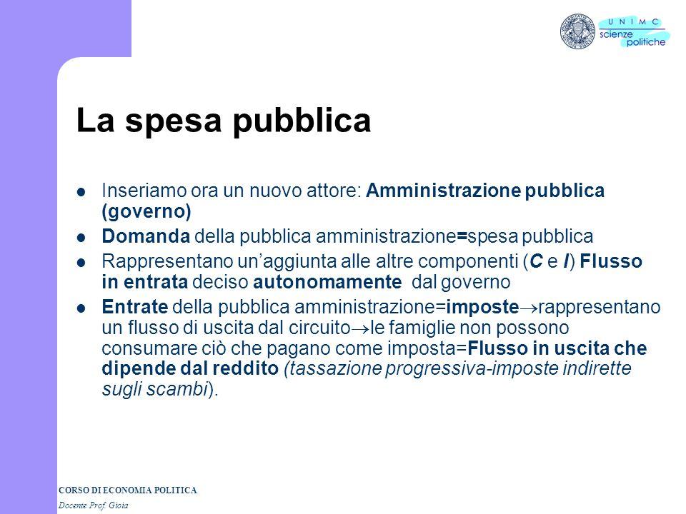 La spesa pubblica Inseriamo ora un nuovo attore: Amministrazione pubblica (governo) Domanda della pubblica amministrazione=spesa pubblica.