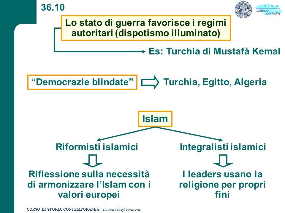 36.10 Lo stato di guerra favorisce i regimi autoritari (dispotismo illuminato) Es: Turchia di Mustafà Kemal.