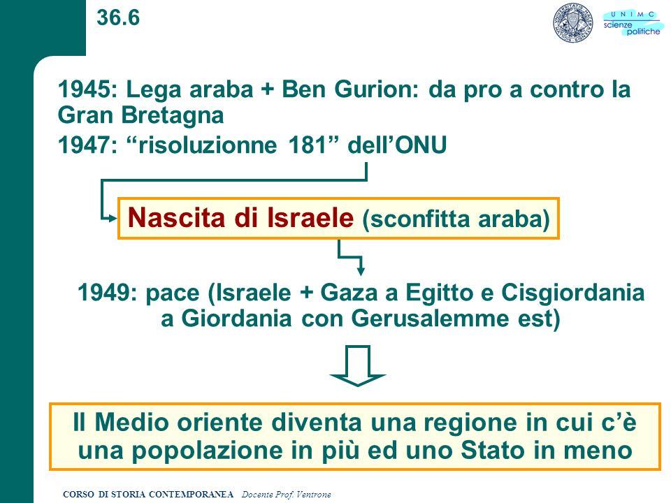 Nascita di Israele (sconfitta araba)