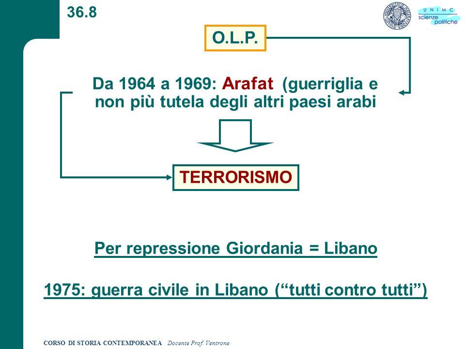 Per repressione Giordania = Libano