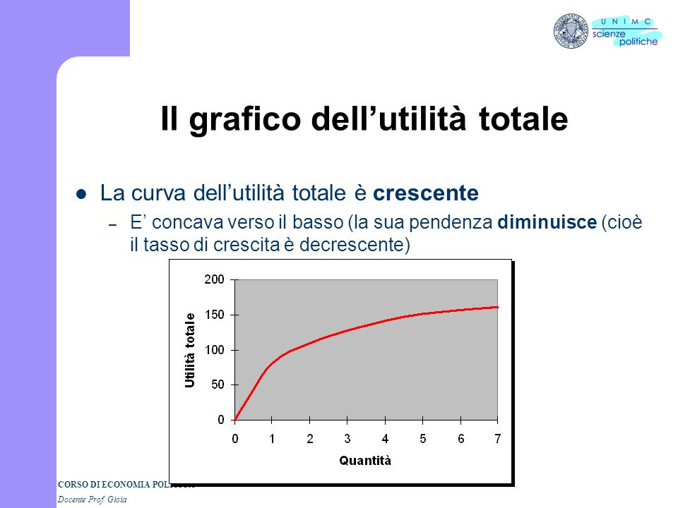 Il grafico dell'utilità totale