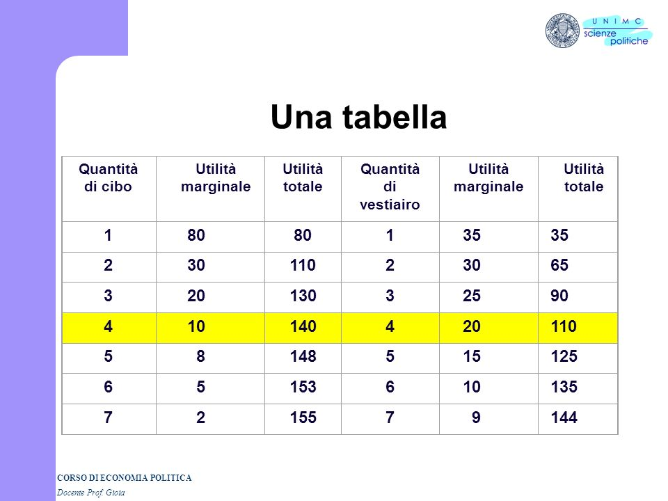Una tabella Quantità. di cibo. Utilità. marginale. totale. di vestiairo. 1. 80. 35. 2. 30.
