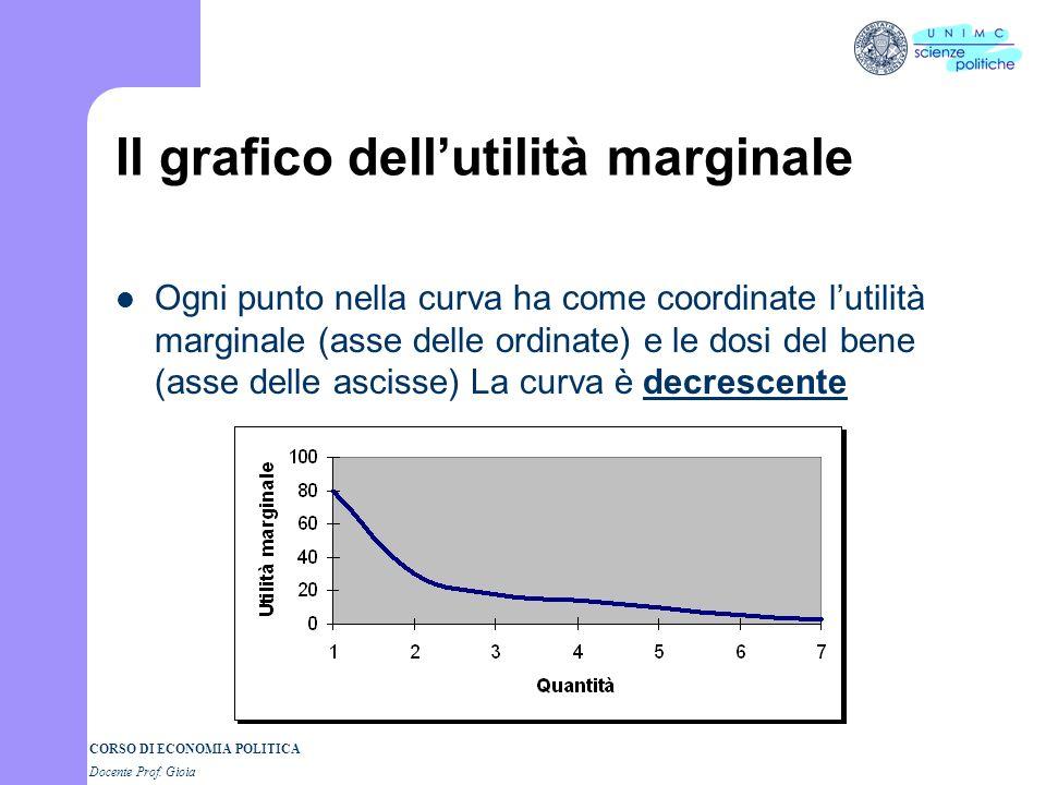Il grafico dell'utilità marginale
