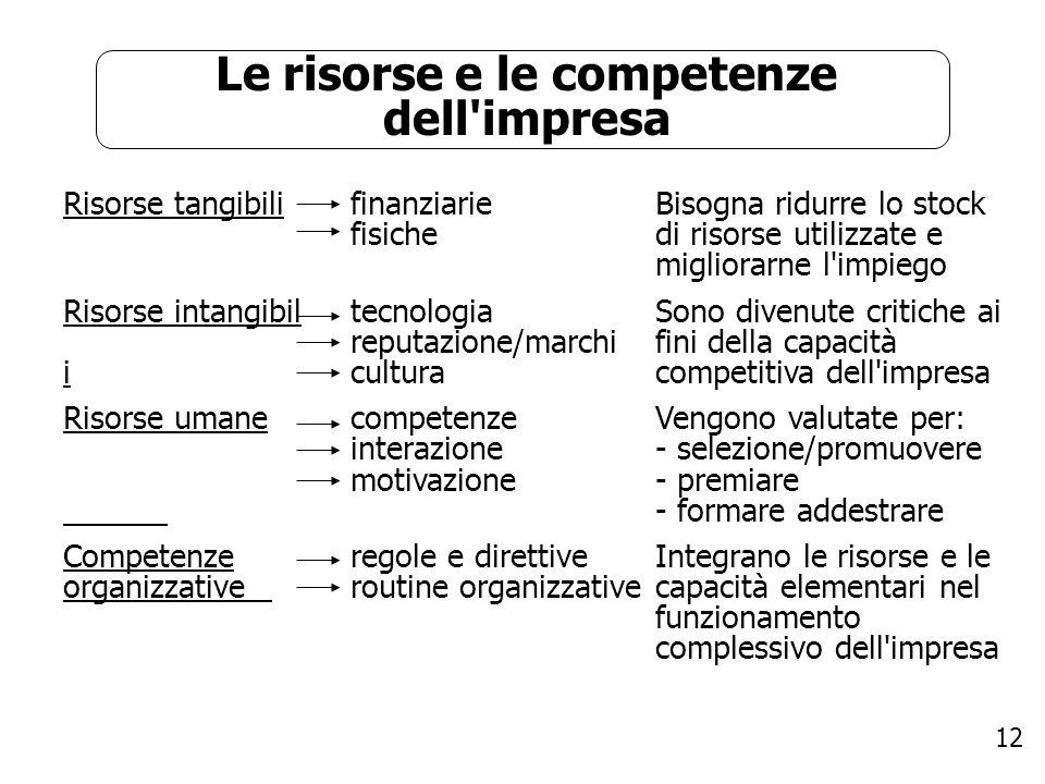 Le risorse e le competenze dell impresa