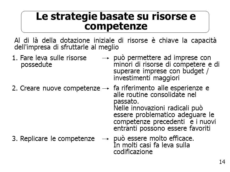 Le strategie basate su risorse e competenze