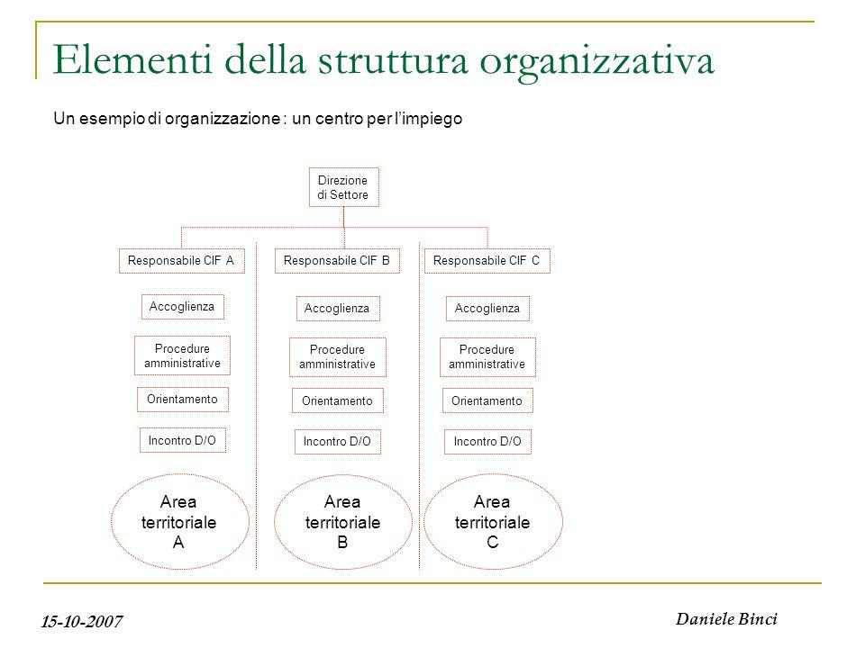 Elementi della struttura organizzativa