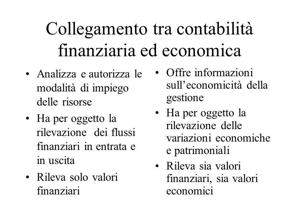 Collegamento tra contabilità finanziaria ed economica