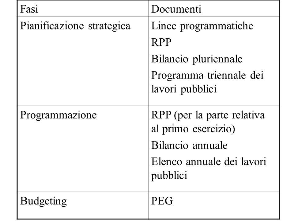 Fasi Documenti. Pianificazione strategica. Linee programmatiche. RPP. Bilancio pluriennale. Programma triennale dei lavori pubblici.