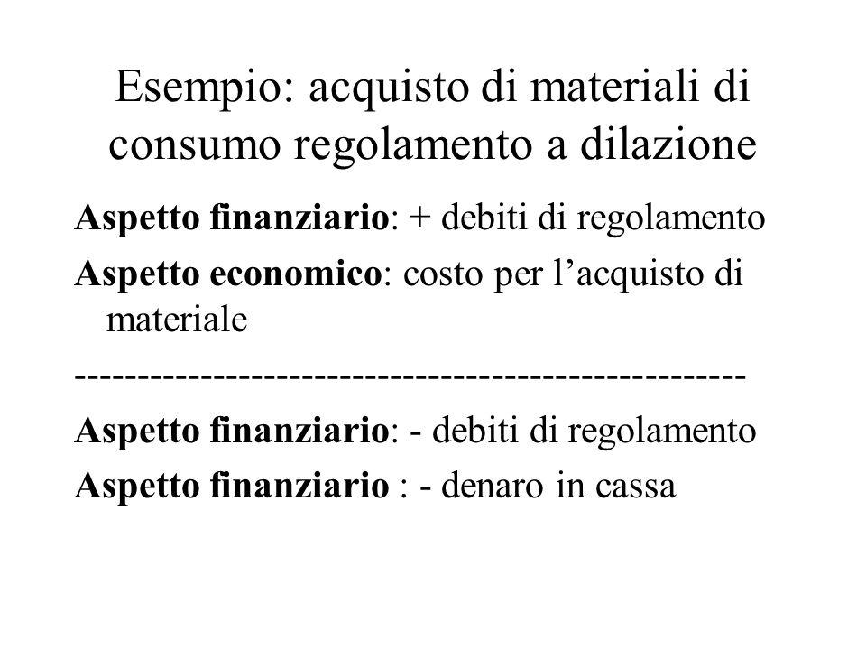 Esempio: acquisto di materiali di consumo regolamento a dilazione