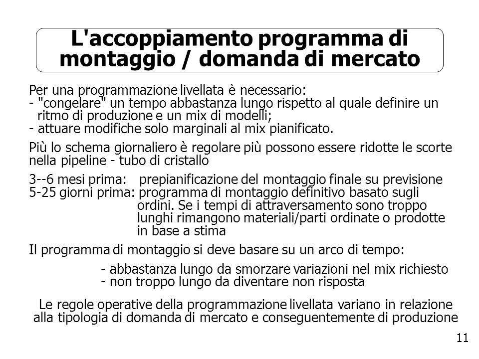 L accoppiamento programma di montaggio / domanda di mercato