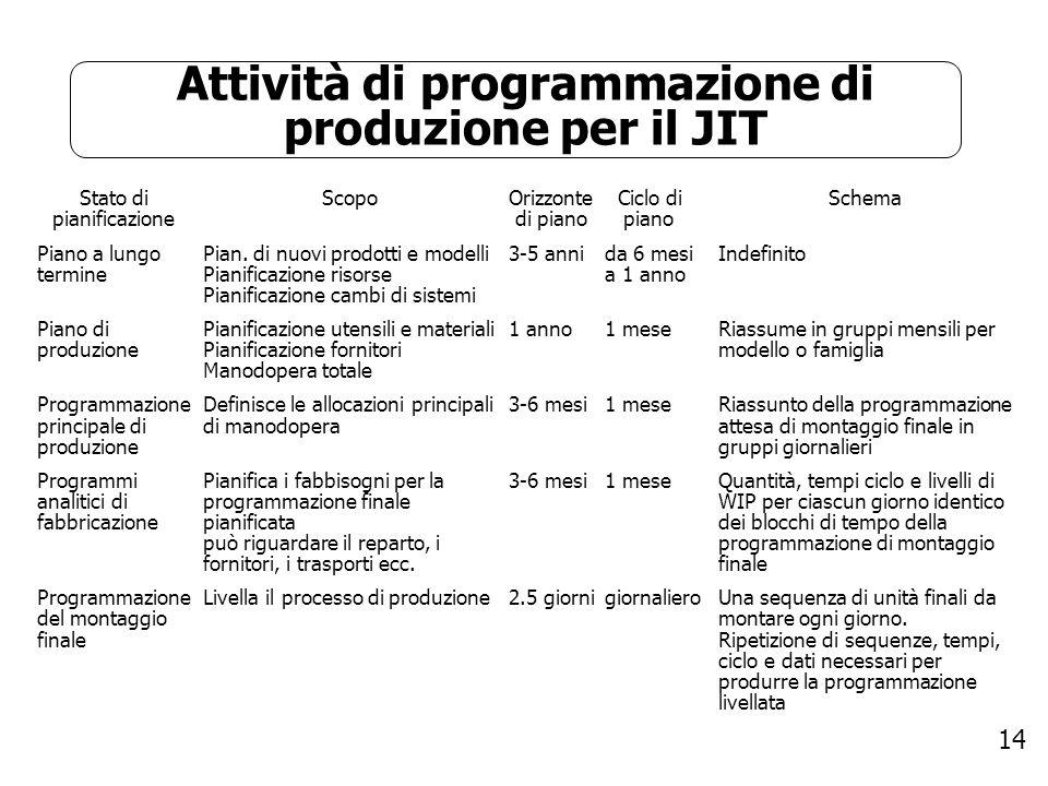 Attività di programmazione di produzione per il JIT