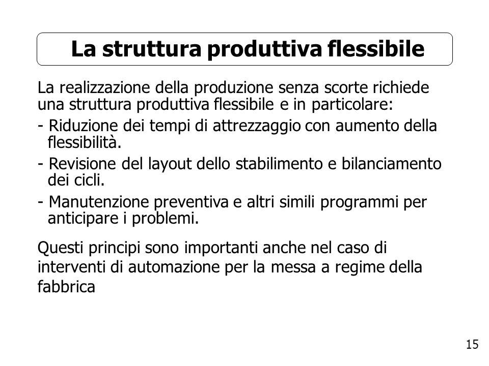 La struttura produttiva flessibile