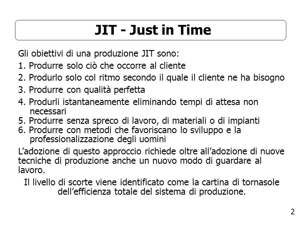 JIT - Just in Time Gli obiettivi di una produzione JIT sono: