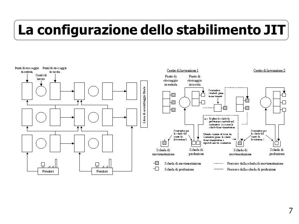 La configurazione dello stabilimento JIT